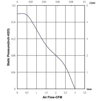 Ventilator / Fan 12V 0,45W 25x25x10mm 5m³/h 16dBA ; Sunon MC25101V2-A99