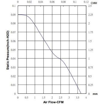 Lüfter 5V 0,36W 30x30x6mm 6,2m³/h 24dBA ; Sunon MC30060V2-A99