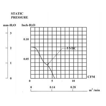 Lüfter 5V 0,4W 40x40x6mm 9,3m³/h 26dBA ; Sunon MF40060V2-A99