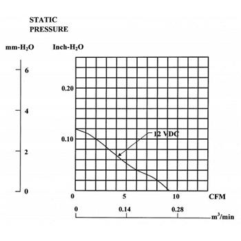 Lüfter 12V DC 1,26W 45x45x10mm 15,6m³/h 5000U/Min 15,6m³/h Sunon MB45101V2-A99