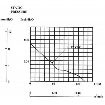 Lüfter 12V 10,1W 120x120x38mm 234,4m³/h 48dBA ; Sunon MEC0381V1-A99