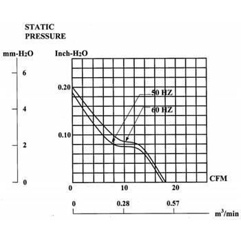 Ventilator / Fan 230V 4,1W 60x60x25mm 29,7m³/h 30dBA ; Sunon MA2062HVL