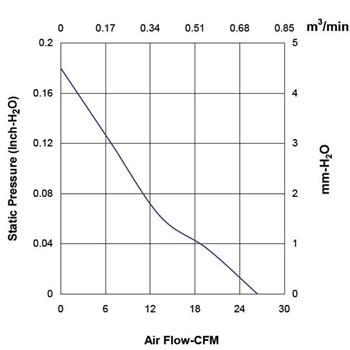 Lüfter 12V 1,53W 60x60x15mm 44,8m³/h 34,2dBA ; Sunon MF60151V11000UA99