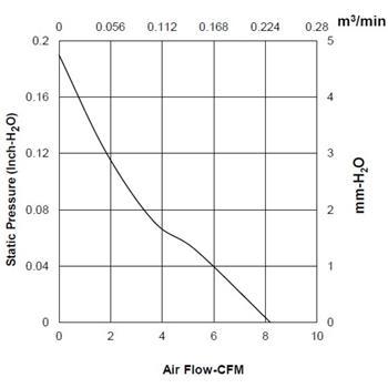 Lüfter 12V 0,99W 40x40x10mm 13,9m³/h 28,2dBA ; Sunon EE40101S11000U999
