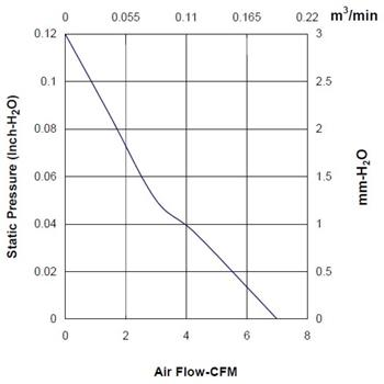 Lüfter 12V 0,48W 40x40x10mm 11,9m³/h 20,9dBA ; Sunon MF40101V21000UG99
