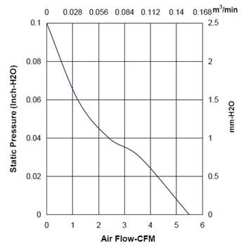Lüfter 12V 0,38W 40x40x20mm 9,3m³/h 12,3dBA ; Sunon HA40201V41000UA99