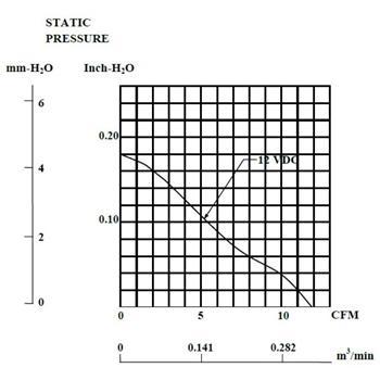 Lüfter 12V DC 1,32W 45x45x10mm 20m³/h 6500U/Min 20m³/h Sunon ME45101V1-A99