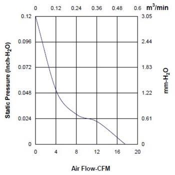 Lüfter 12V 0,58W 60x60x15mm 29,9m³/h 21,3dBA ; Sunon MF60151V31000UA99