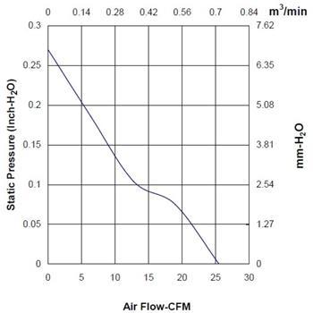 Lüfter 12V 1,71W 60x60x20mm 43,3m³/h 39dBA ; Sunon MF60201VX1000UA99