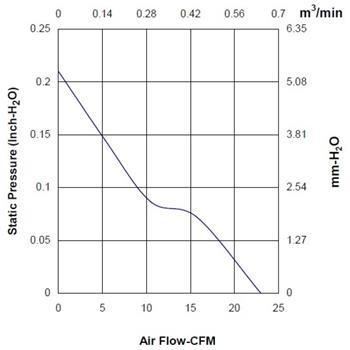 Lüfter 12V 1,2W 60x60x20mm 39,1m³/h 33,5dBA ; Sunon MF60201V11000UA99