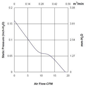 Lüfter 12V 0,78W 60x60x20mm 32,3m³/h 28dBA ; Sunon MF60201V21000UA99