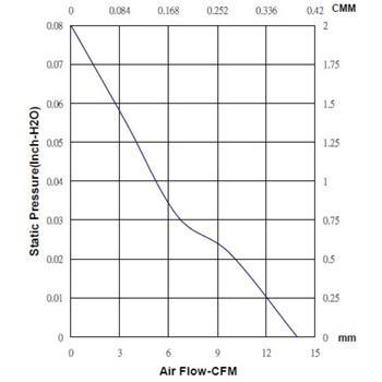 Lüfter 12V DC 0,6W 60x60x25mm 23,6m³/h 3000U/Min 23,6m³/h Sunon EE60251B3-A99