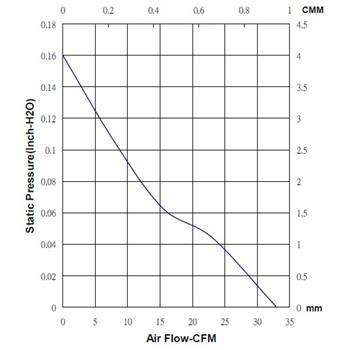 Lüfter 12V 1,14W 80x80x20mm 56m³/h 35dBA ; Sunon ME80201V2-A99