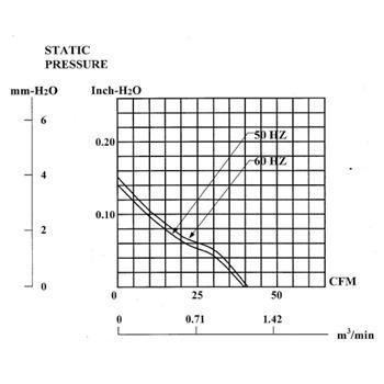 Ventilator 230V 4,6W 80x80x25mm 67,9m³/h 32dBA ; Sunon MA2082HVL