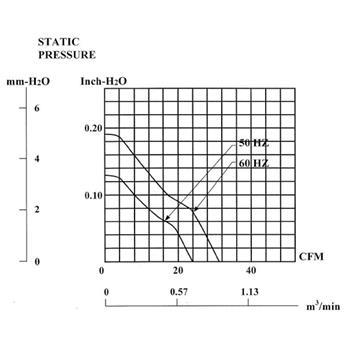 Ventilator Fan 230V 14W 80x80x38mm 40,7m³/h 32dBA ; Sunon SF23080A2083HBL