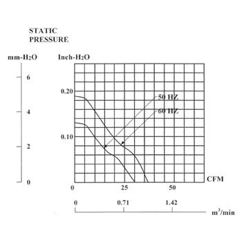 Lüfter 230V AC 14,5W 92x92x25mm 50,9m³/h 2350U/Min 50,9m³/h Sunon SF23092A2092HBT