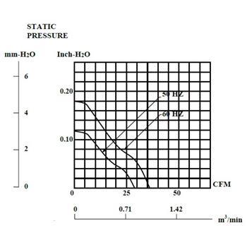 Ventilator Fan 230V 14,5W 92x92x25mm 49,2m³/h 36dBA ; Sunon SF23092A2092HSL