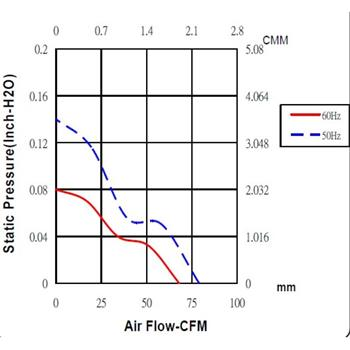 Lüfter 230V AC 9,9W 120x120x38mm 134,2m³/h 2400U/Min 134,2m³/h Sunon DP202A2123MBL-S