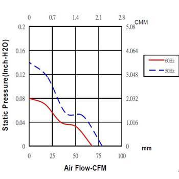Lüfter 230V AC 9,9W 120x120x38mm 134,2m³/h 2400U/Min 134,2m³/h Sunon DP202A2123MBT-S
