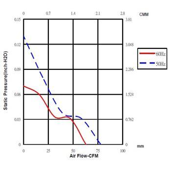 Lüfter 230V AC 10,9W 120x120x38mm 132,5m³/h 2300U/Min 132,5m³/h Sunon DP203A2123LBT-S