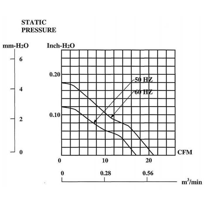 Lüfter 230V 14W 80x80x25mm 29m³/h 29dBA ; Sunon SF23080AT2082HSL