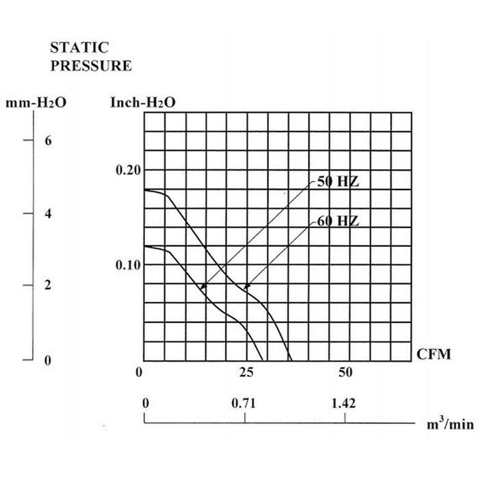 Lüfter 230V 14,5W 92x92x25mm 49,2m³/h 36dBA ; Sunon SF23092A2092HST