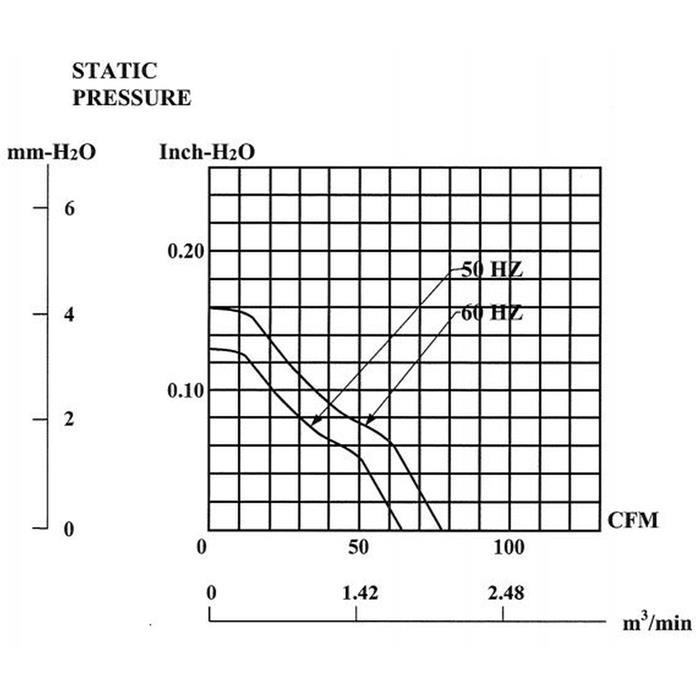 Lüfter 230V AC 19W 120x120x25mm 108,7m³/h 2000U/Min 108,7m³/h Sunon DP201AT2122HST